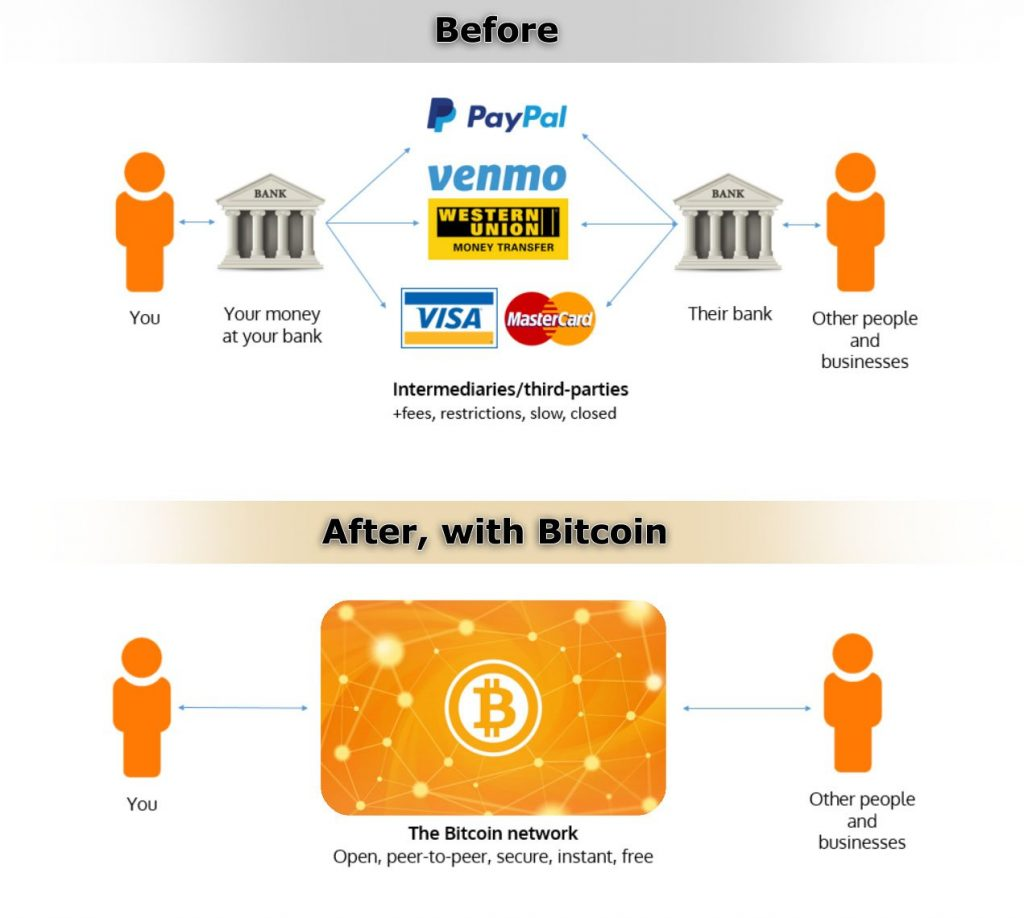 infrographic of bitcoin fundamentals showing how transaction is easier comparing bitcoin to cash