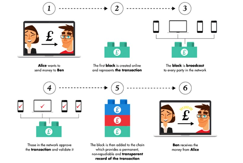 Simple animated infographic to explain what is bitcoin fundamentals in a nutshell