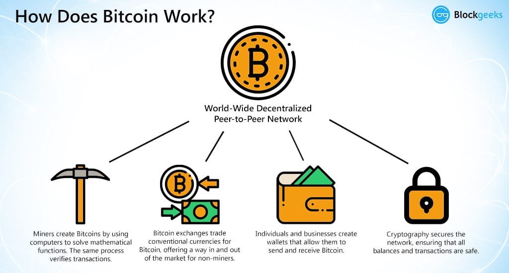 Simple info graphic of how does bitcoin work showing the bitcoin fundamentals in four pillars