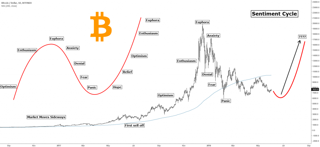 BTC Bitcoin graph sentiment cycle