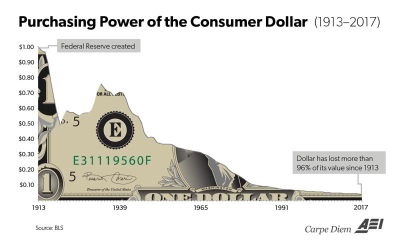 Dollar value chart
