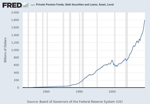 FRED Chart