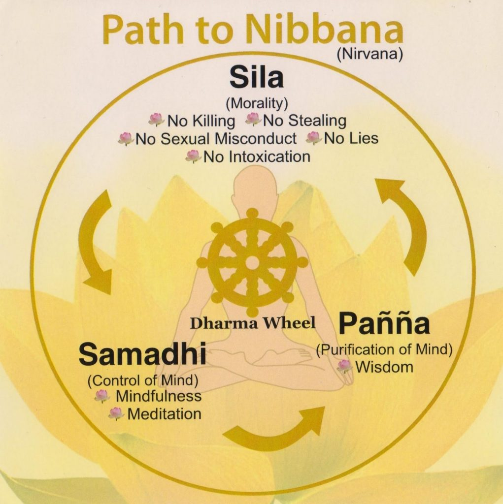 Path to Nirvana Chart