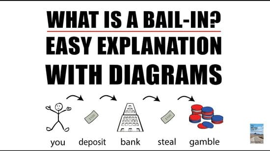 What is Bail-in? Infographic