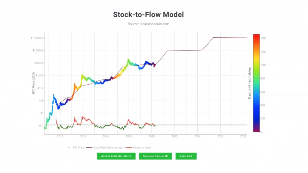 Stock to flow model by Plan B