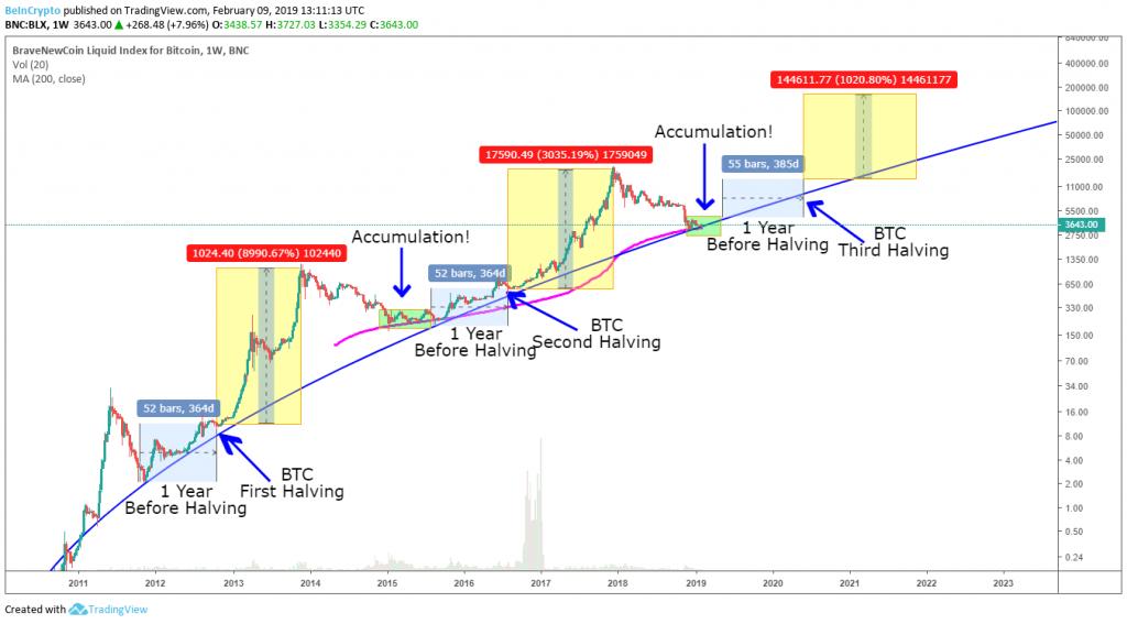 Bitcoin Halving 2020 predictions