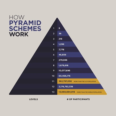 pyramid scheme triangle infographic