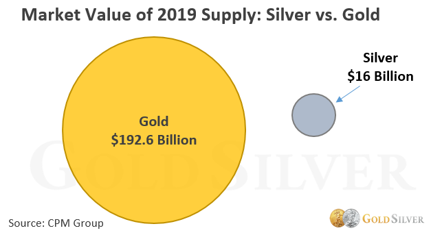 market value of 2019 supply of silver and gold